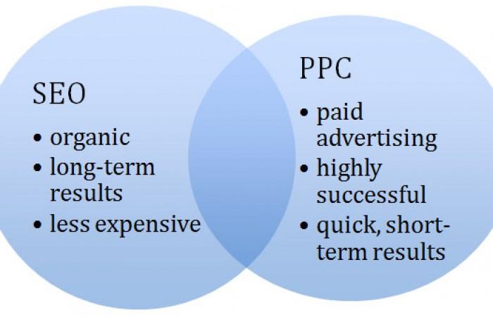 Prípadová štúdia: komplexné SEO služby a PPC