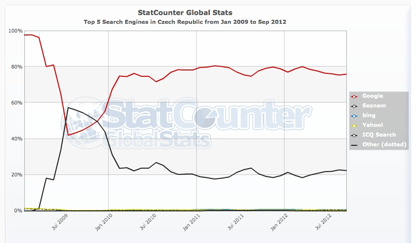 StatCounter-search_engine-CZ-monthly-200901-201209