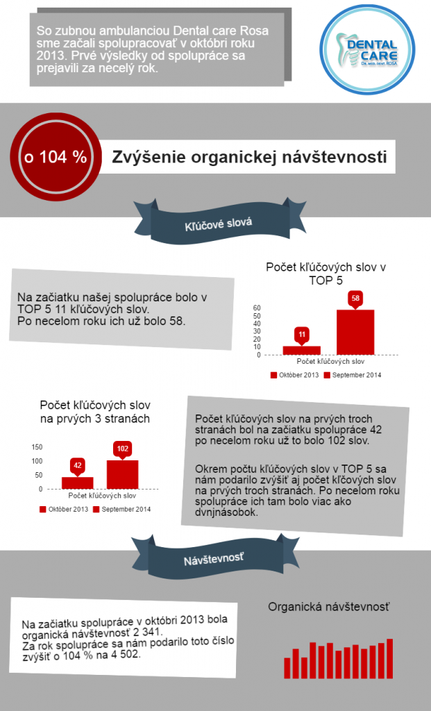 dentalcarerosa-infographic