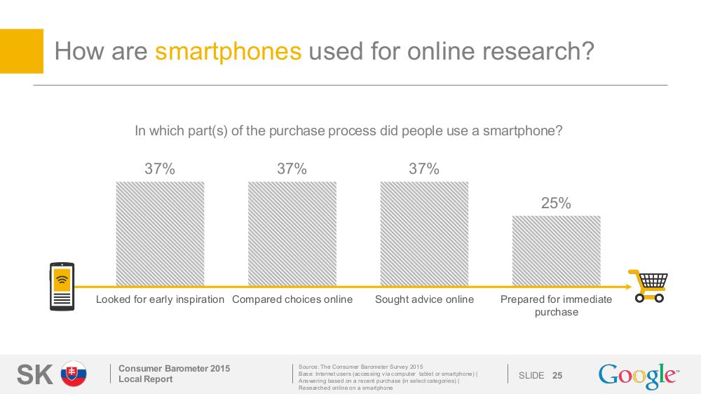 Ako sa používa mobil pri online vyhľadávaní