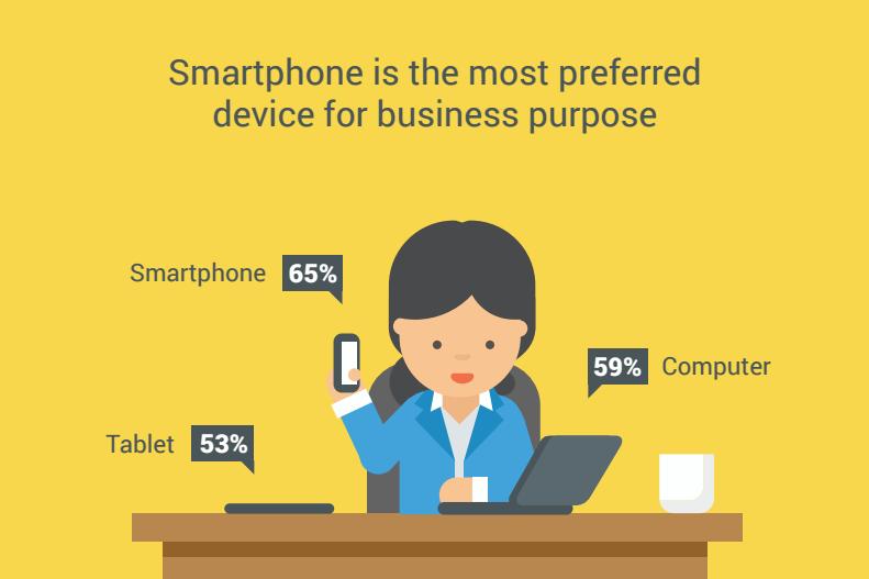 Smartfon a biznis