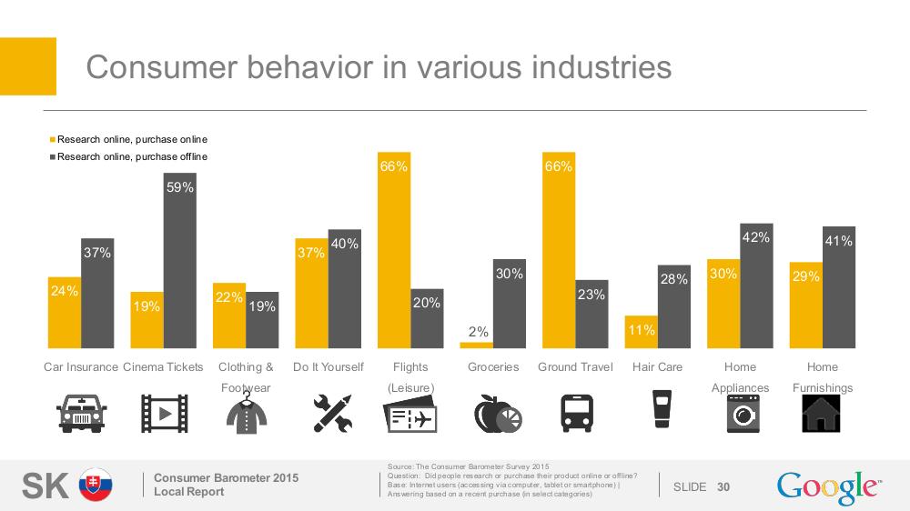 Správanie užívateľov pri nakupovaní v rôznych odvetviach 1