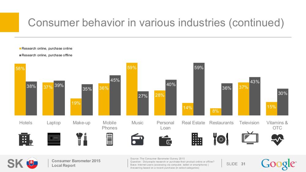 Správanie užívateľov pri nakupovaní v rôznych odvetviach