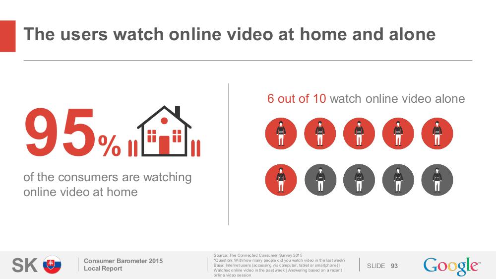 Užívatelia pozerajú video doma