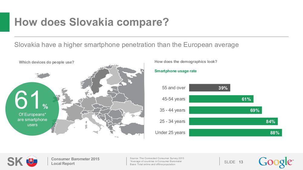zastúpenie smartfonov na Slovensku
