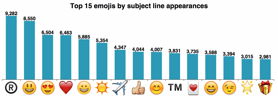top emojis, ktore sa pouzivaju
