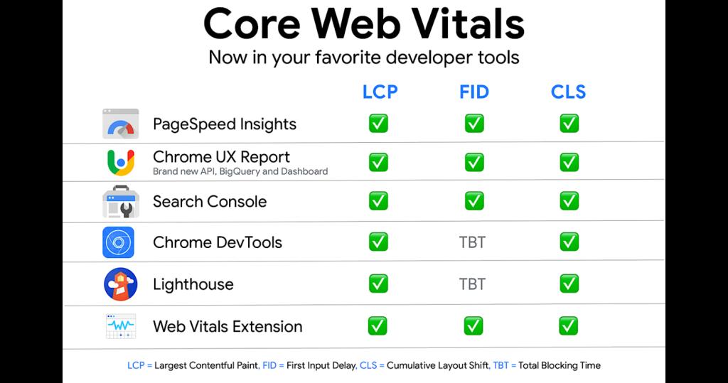 ako merať core web vitals
