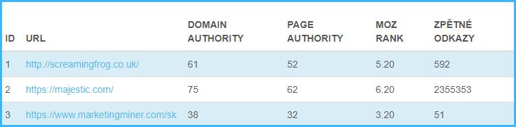 Domain Authority a Page Authority v Nástroji Mozrank.cz