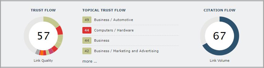 Trust Flow a Citation Flow v nástroji Majestic.com