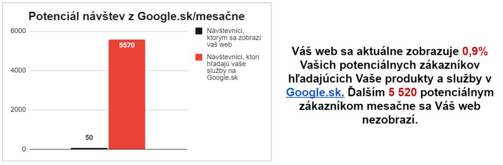Potenciál návštev webu