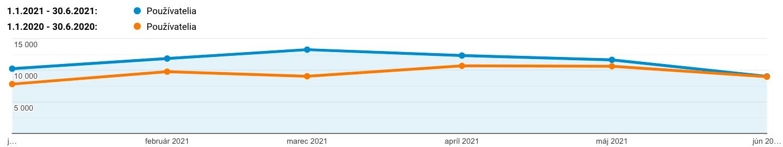 Graf: Porovnanie organickej návštevnosti stránky klienta Kompresory Vzduchotechnika za obdobie 01 - 06 2020 vs. 01 - 06 2021
